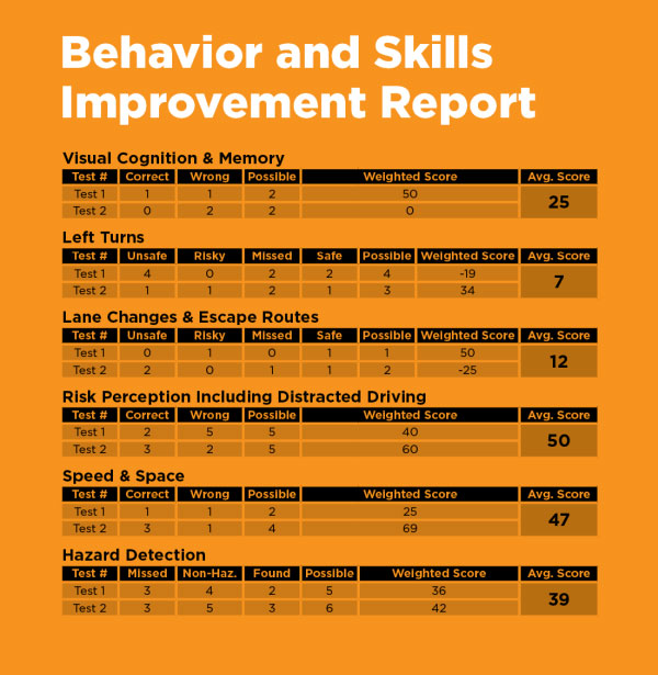 behavior and skills improvement report
